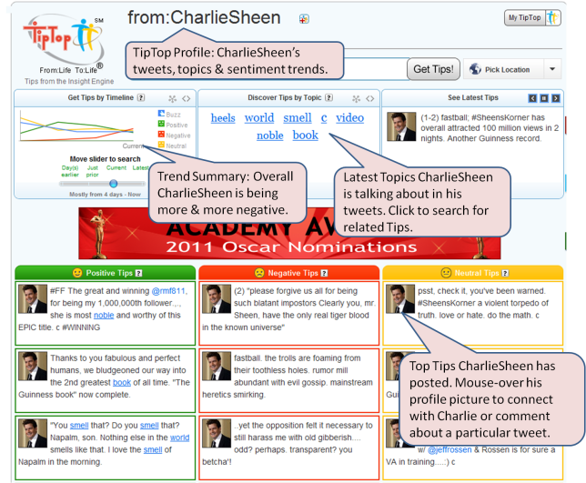 Charlie Sheen's Social Media Profile